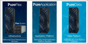 All three branches of IBM Pure Systems