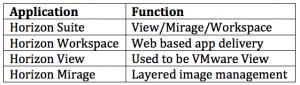 Vmware Horizon Product Breakdown