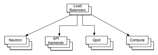Using haproxy as a load balancer for OpenStack services on
